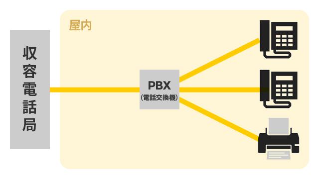 PBXとは